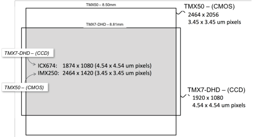 A comparison between the image sizes of the TMX-50 and TMX7