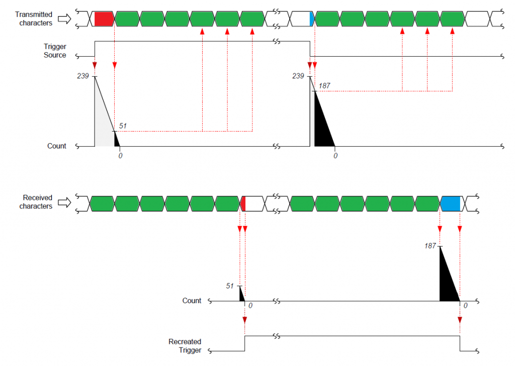CoaXPress Trigger package timing Scheme