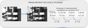 Measurement Accuracy Increase