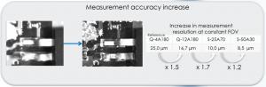 Measurement Accuracy Increase