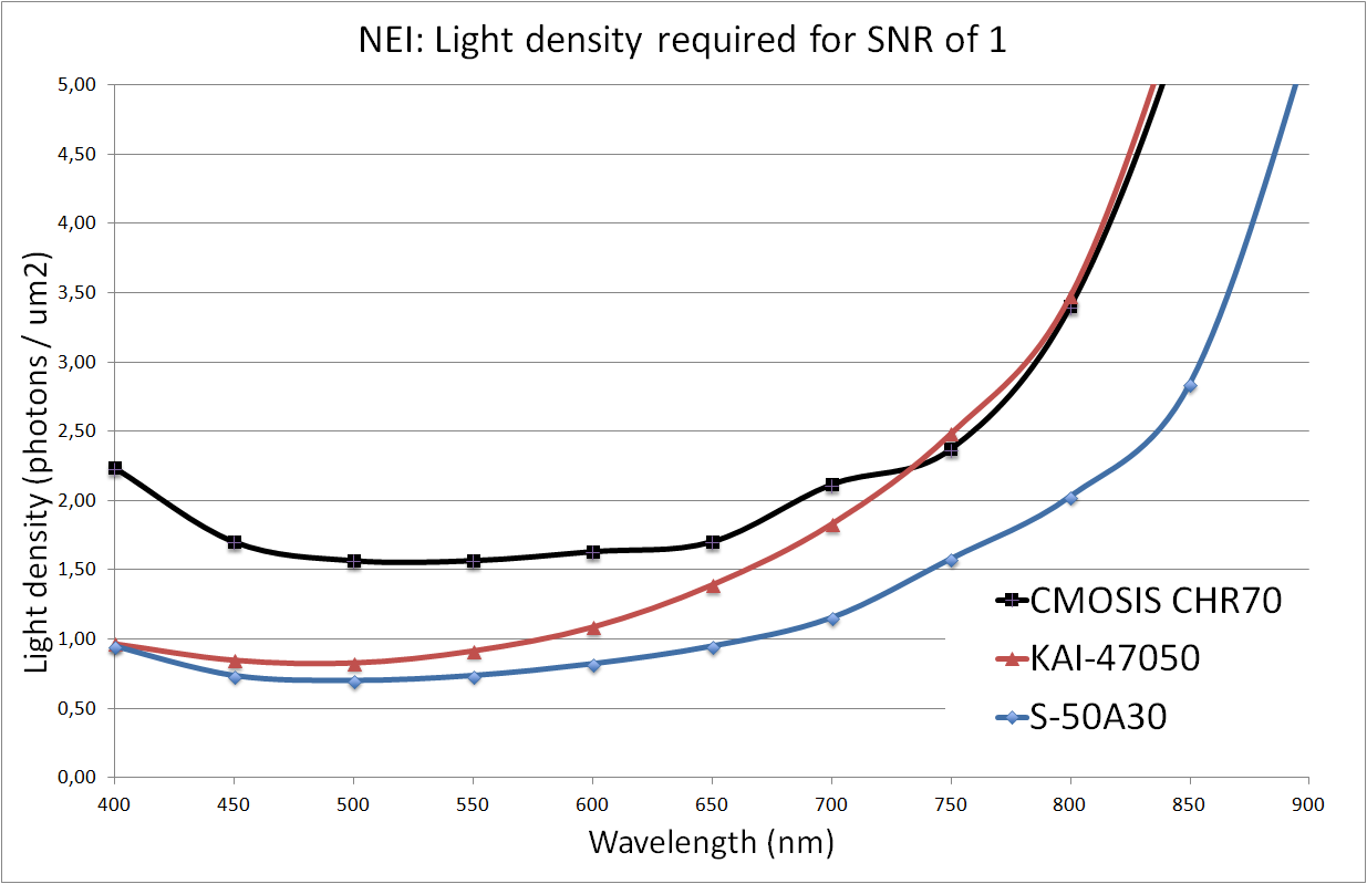 Noise equilavent Irradiance for 50Mpx vs high res CCDs