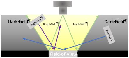 Bright field Dark field illustration