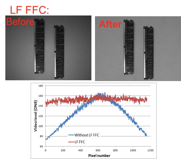 Low Frequency Flat Field Correction