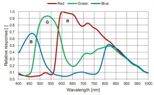 typical spectral response of color CMOS image sensor