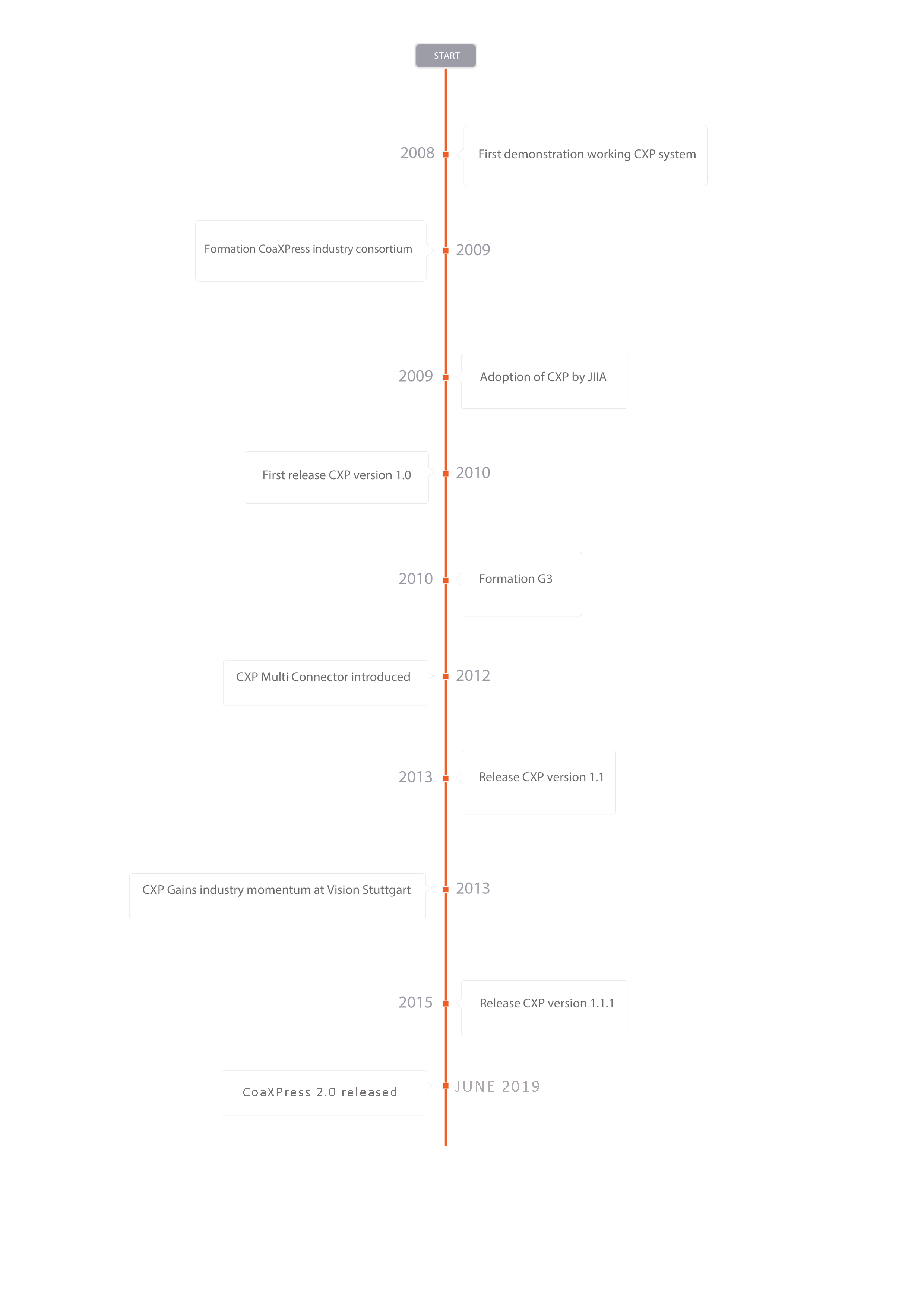 CoaXPress timeline