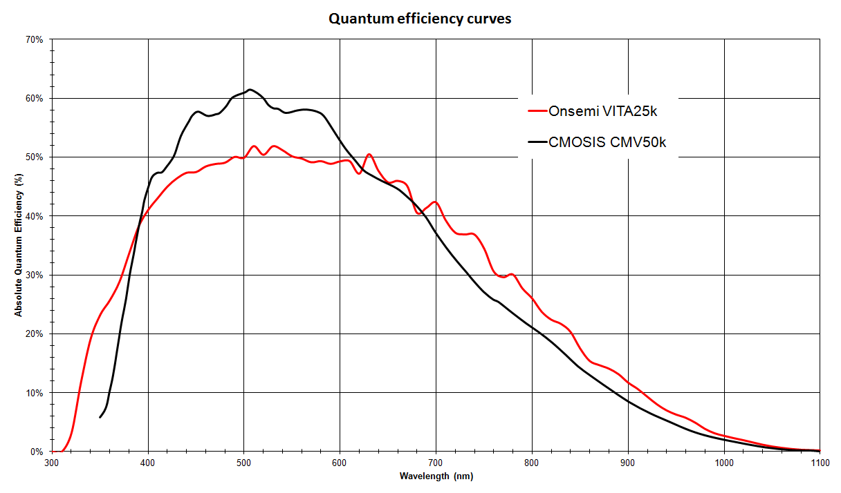 50Mpx Quantum Efficiency comparison